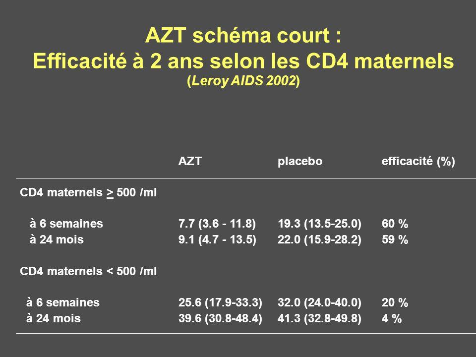 AZT schéma court : Efficacité à 2 ans selon les CD4 maternels (Leroy AIDS 2002) AZTplaceboefficacité (%) CD4 maternels > 500 /ml à 6 semaines7.7 (3.6