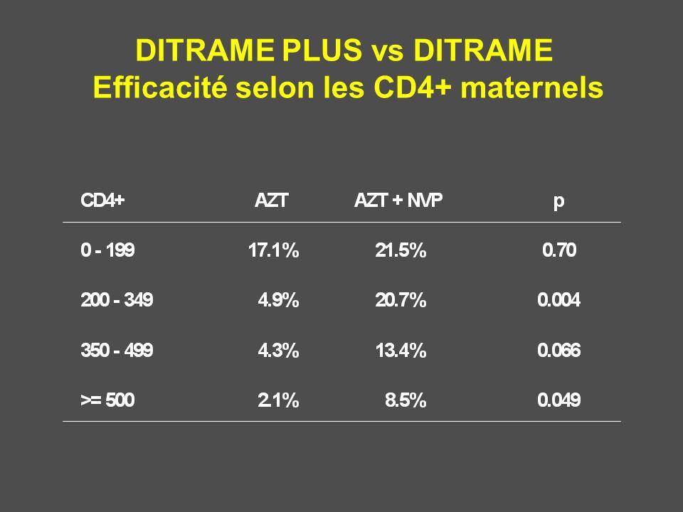 DITRAME PLUS vs DITRAME Efficacité selon les CD4+ maternels