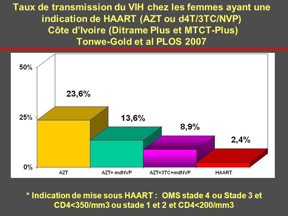 Taux de transmission du VIH chez les femmes ayant une indication de HAART (AZT ou d4T/3TC/NVP) Côte dIvoire (Ditrame Plus et MTCT-Plus) Tonwe-Gold et
