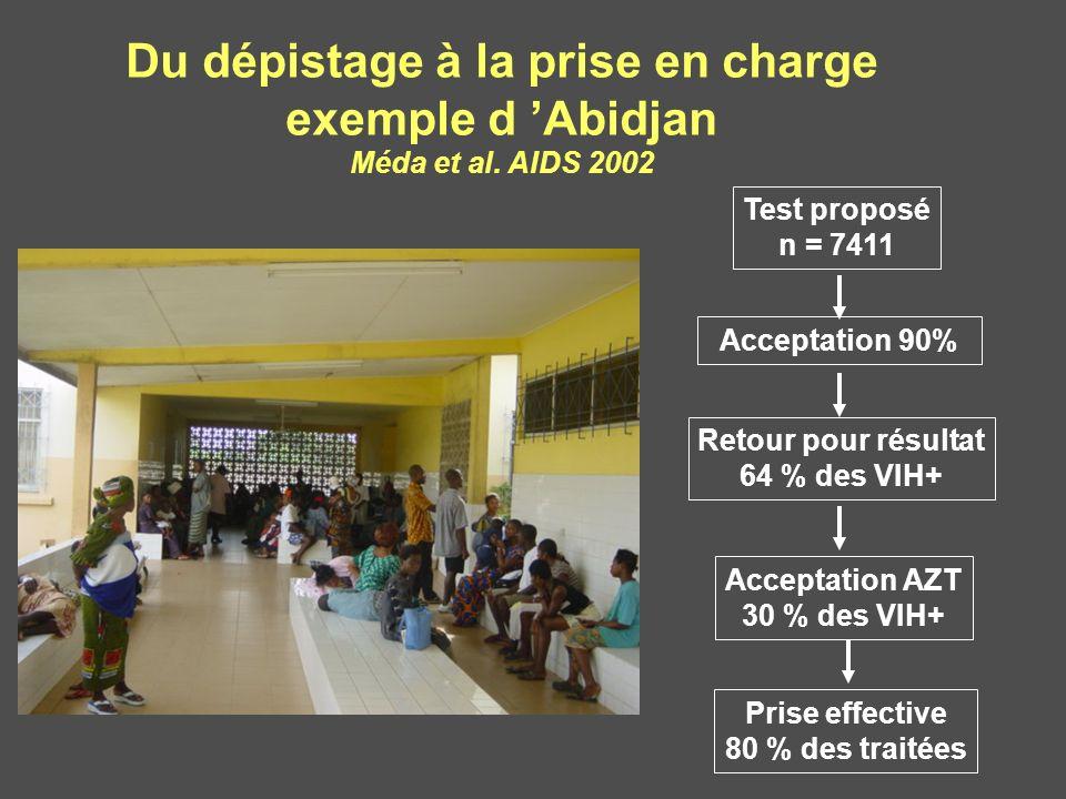 Du dépistage à la prise en charge exemple d Abidjan Méda et al. AIDS 2002 Test proposé n = 7411 Acceptation 90% Retour pour résultat 64 % des VIH+ Acc