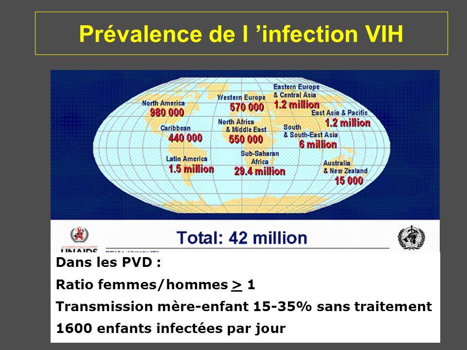Prévalence de l infection VIH Dans les PVD : Ratio femmes/hommes > 1 Transmission mère-enfant 15-35% sans traitement 1600 enfants infectées par jour