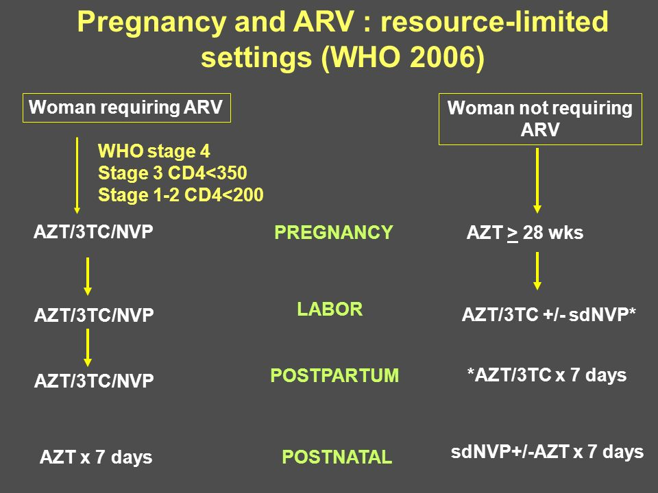 Pregnancy and ARV : resource-limited settings (WHO 2006) AZT x 7 days AZT/3TC/NVP Woman requiring ARV WHO stage 4 Stage 3 CD4<350 Stage 1-2 CD4<200 AZ