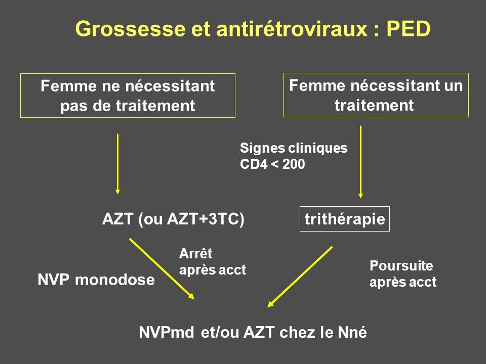 Grossesse et antirétroviraux : PED Femme ne nécessitant pas de traitement trithérapie NVPmd et/ou AZT chez le Nné Poursuite après acct Femme nécessita