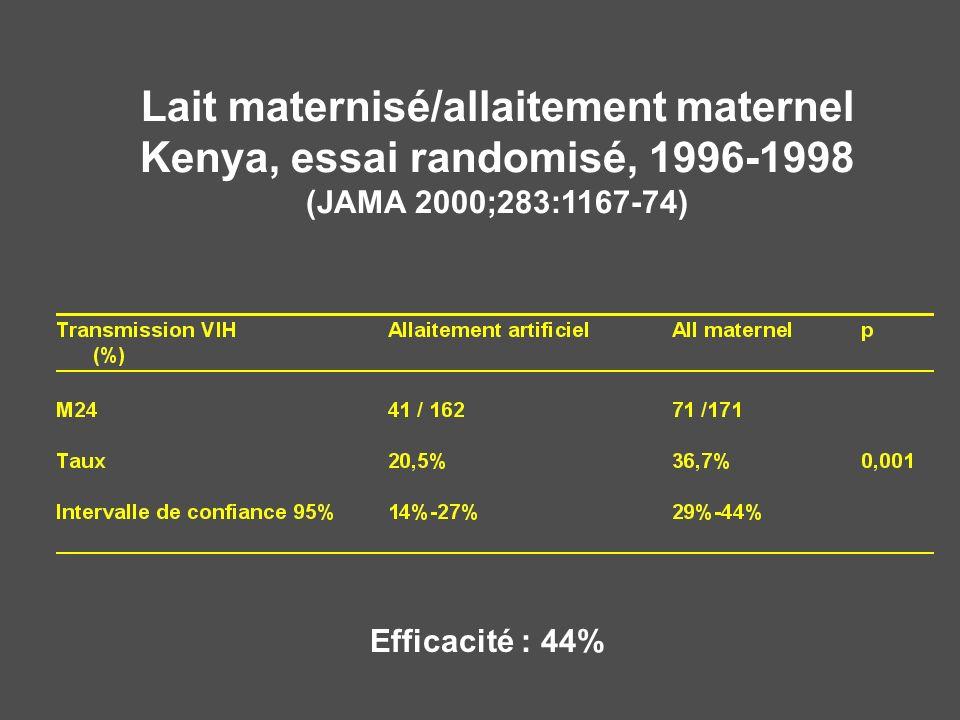 Lait maternisé/allaitement maternel Kenya, essai randomisé, 1996-1998 (JAMA 2000;283:1167-74) Efficacité : 44%
