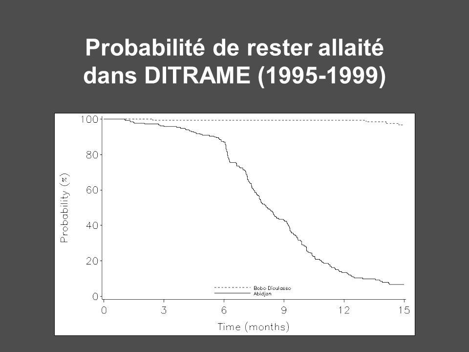 Probabilité de rester allaité dans DITRAME (1995-1999)