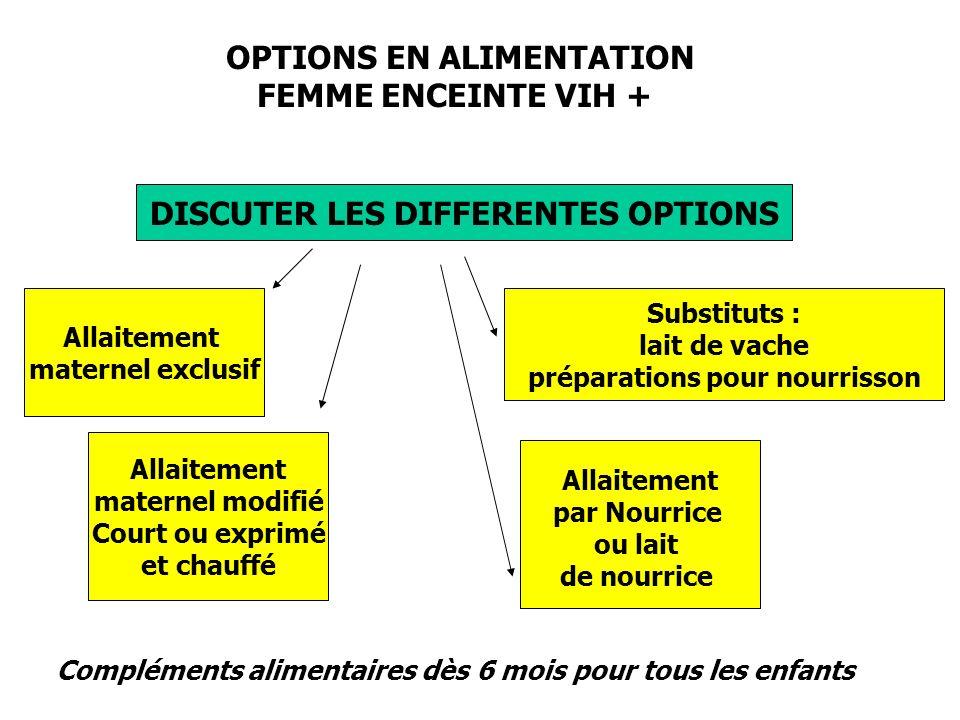 OPTIONS EN ALIMENTATION FEMME ENCEINTE VIH + DISCUTER LES DIFFERENTES OPTIONS Allaitement maternel exclusif Allaitement maternel modifié Court ou expr