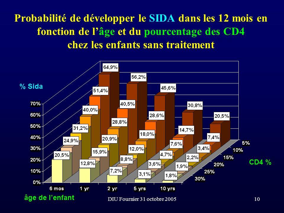 DIU Fournier 31 octobre 200510 Probabilité de développer le SIDA dans les 12 mois en fonction de lâge et du pourcentage des CD4 chez les enfants sans