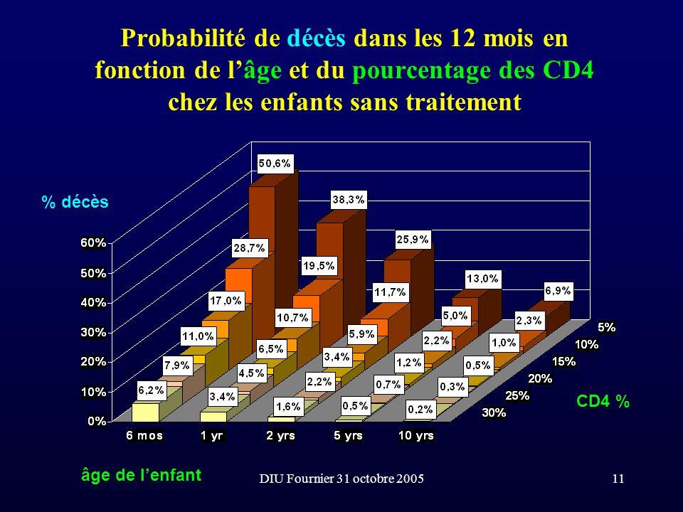 DIU Fournier 31 octobre 200511 Probabilité de décès dans les 12 mois en fonction de lâge et du pourcentage des CD4 chez les enfants sans traitement âg