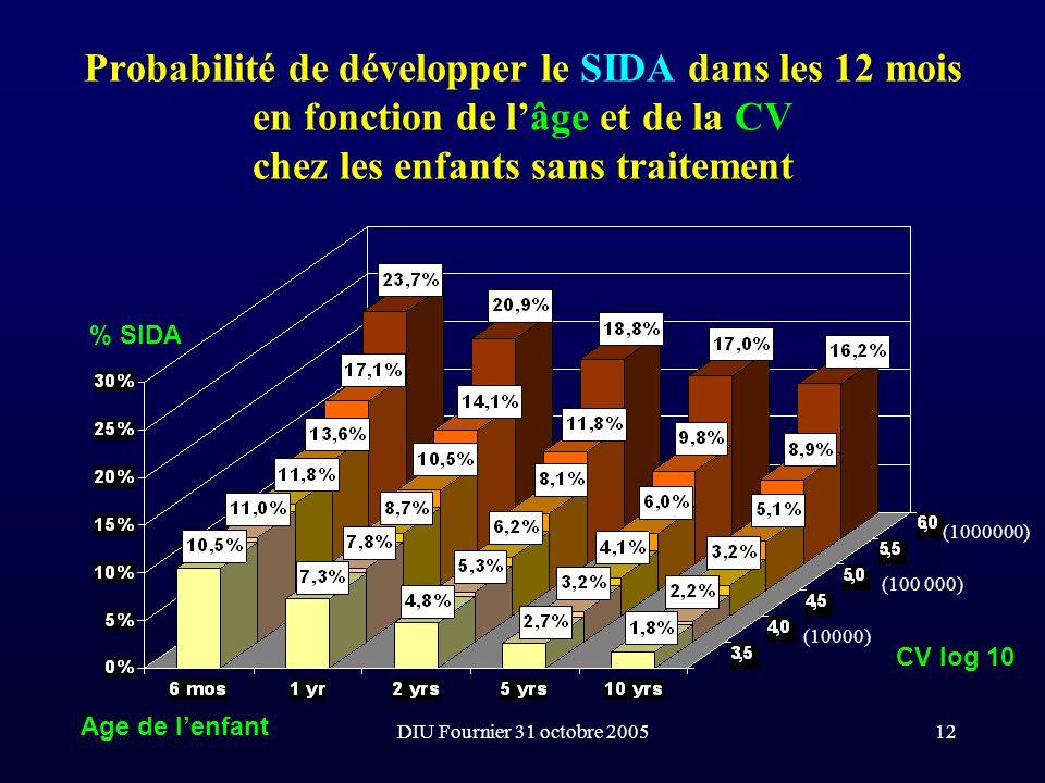 DIU Fournier 31 octobre 200512 Probabilité de développer le SIDA dans les 12 mois en fonction de lâge et de la CV chez les enfants sans traitement Age