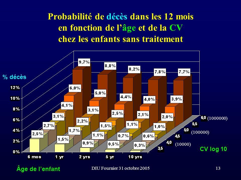 DIU Fournier 31 octobre 200513 Probabilité de décès dans les 12 mois en fonction de lâge et de la CV chez les enfants sans traitement CV log 10 Âge de