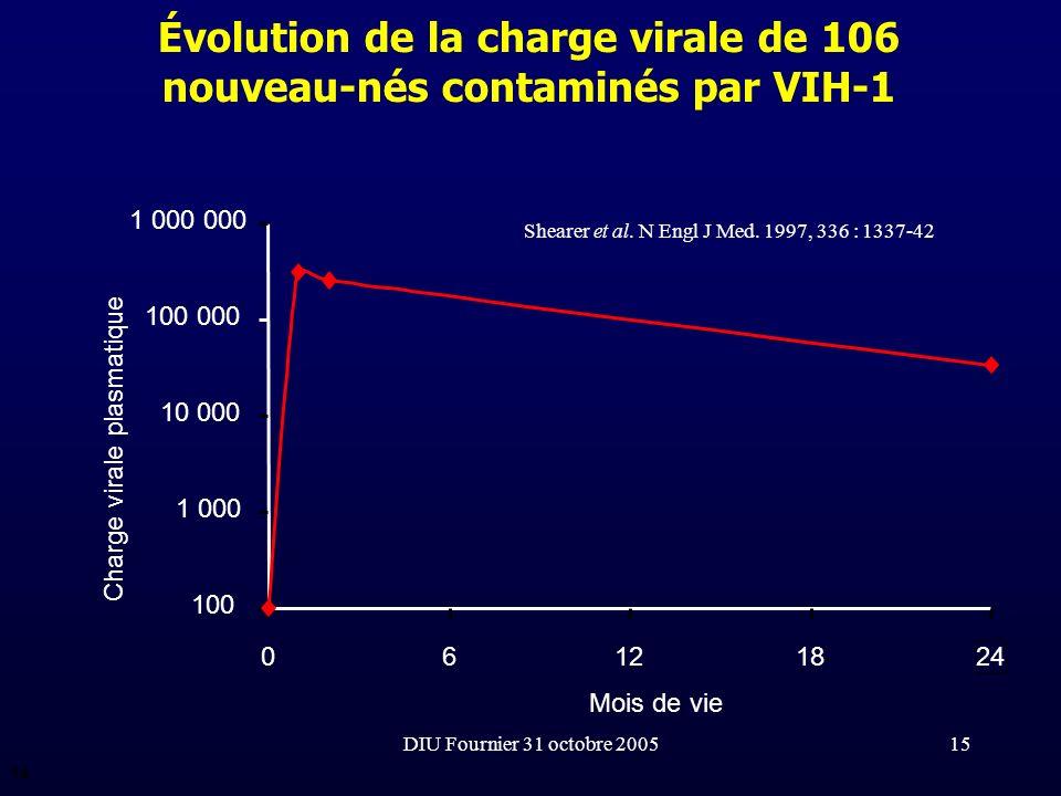 DIU Fournier 31 octobre 200515 Évolution de la charge virale de 106 nouveau-nés contaminés par VIH-1 Shearer et al. N Engl J Med. 1997, 336 : 1337-42