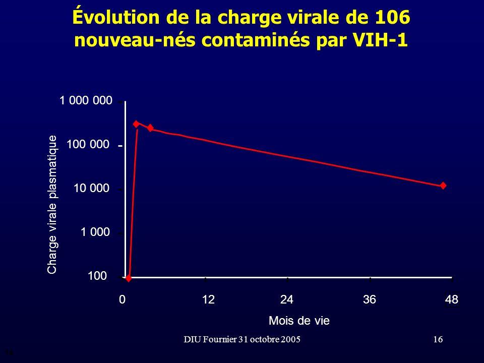 DIU Fournier 31 octobre 200516 Évolution de la charge virale de 106 nouveau-nés contaminés par VIH-1 100 1 000 10 000 100 000 1 000 000 0122436 48 Moi