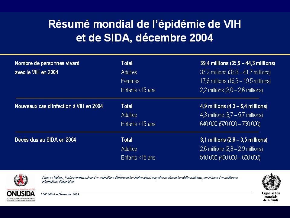 DIU Fournier 31 octobre 200534 Forme usuelle de lenfant VIH + : complications liées au VIH (1) Localisations les plus fréquentes : 1.