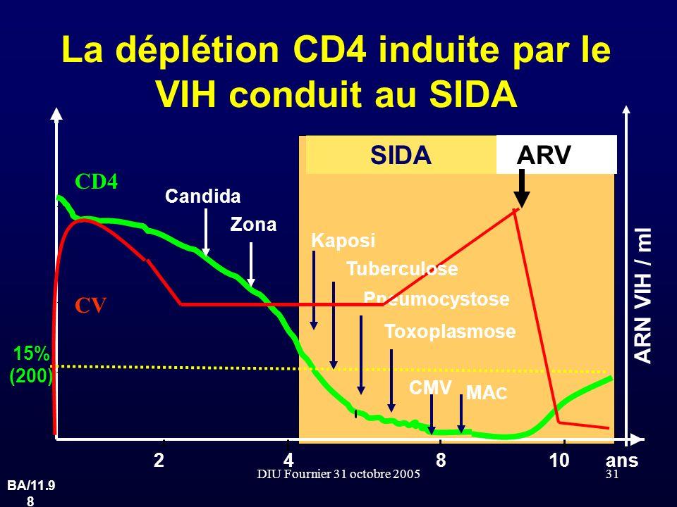 DIU Fournier 31 octobre 200531 La déplétion CD4 induite par le VIH conduit au SIDA ans 15% (200) Candida Zona Kaposi Pneumocystose Toxoplasmose CMV MA
