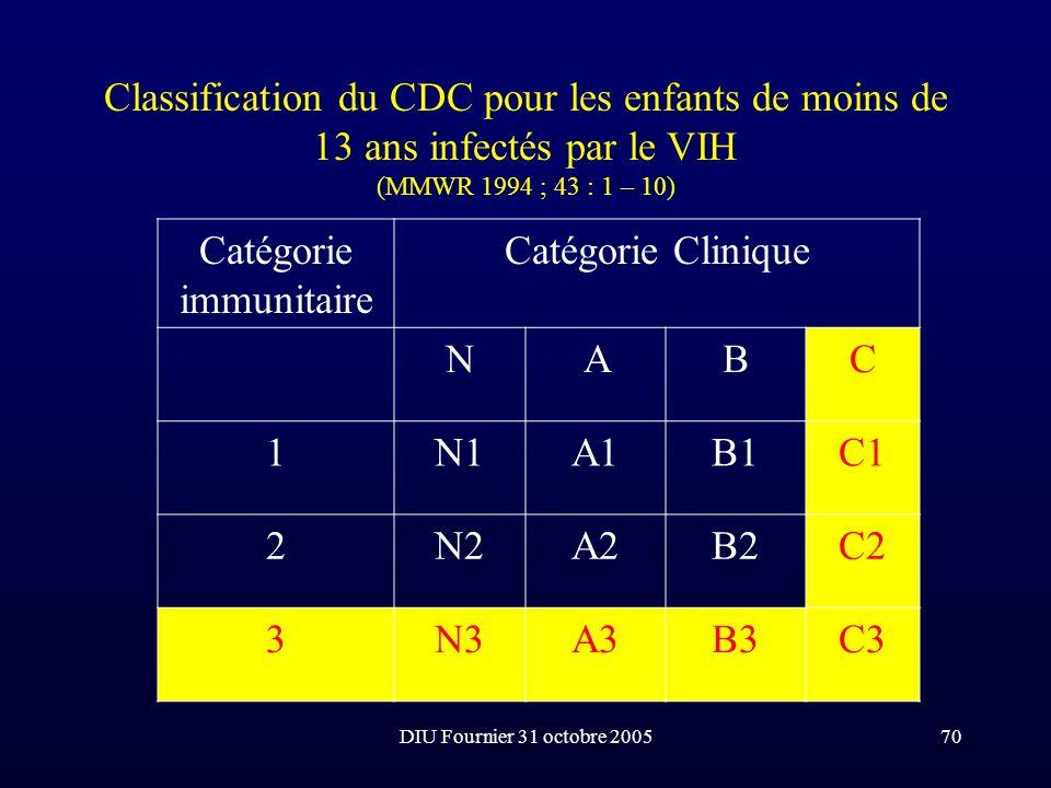 DIU Fournier 31 octobre 200570 Classification du CDC pour les enfants de moins de 13 ans infectés par le VIH (MMWR 1994 ; 43 : 1 – 10) Catégorie immun