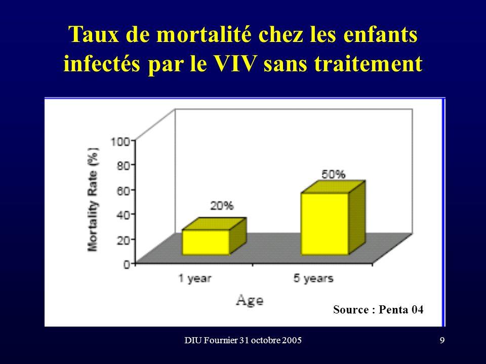 DIU Fournier 31 octobre 200530 Les conséquences du déficit immunitaire : Les infections bactériennes bénignes et fréquentes +++ (ORL et respiratoires, digestives et cutanées) Lapparition progressive des IO selon un schéma voisin celui de ladulte Les possibles néoplasies (rôle des co-infections) : - sarcome de Kaposi (rôle du HHV8) - lymphomes non hodgkiniens ( rôle de lEBV)