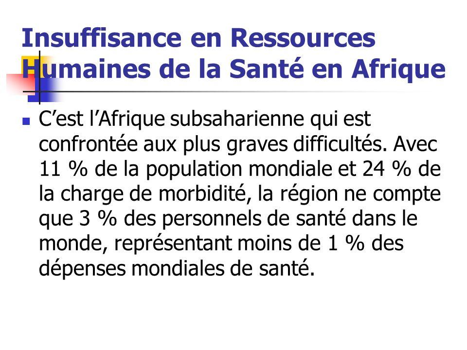 Insuffisance en Ressources Humaines de la Santé en Afrique Cest lAfrique subsaharienne qui est confrontée aux plus graves difficultés. Avec 11 % de la