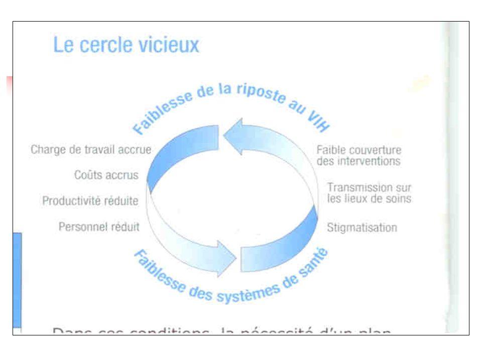 Défis de lAccès aux traitements et aux soins / RH (2) 1.