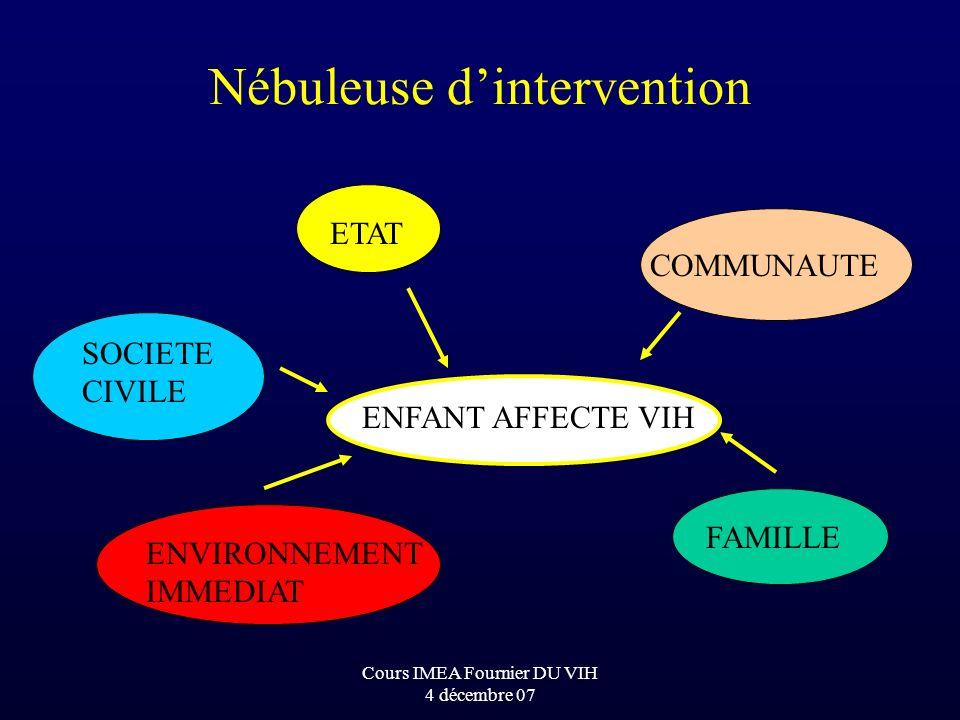 Cours IMEA Fournier DU VIH 4 décembre 07 Nébuleuse dintervention ETAT SOCIETE CIVILE COMMUNAUTE FAMILLE ENVIRONNEMENT IMMEDIAT ENFANT AFFECTE VIH