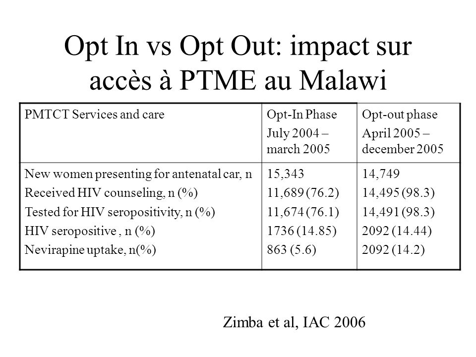 Opt In vs Opt Out: impact sur accès à PTME au Malawi PMTCT Services and careOpt-In Phase July 2004 – march 2005 Opt-out phase April 2005 – december 2005 New women presenting for antenatal car, n Received HIV counseling, n (%) Tested for HIV seropositivity, n (%) HIV seropositive, n (%) Nevirapine uptake, n(%) 15,343 11,689 (76.2) 11,674 (76.1) 1736 (14.85) 863 (5.6) 14,749 14,495 (98.3) 14,491 (98.3) 2092 (14.44) 2092 (14.2) Zimba et al, IAC 2006