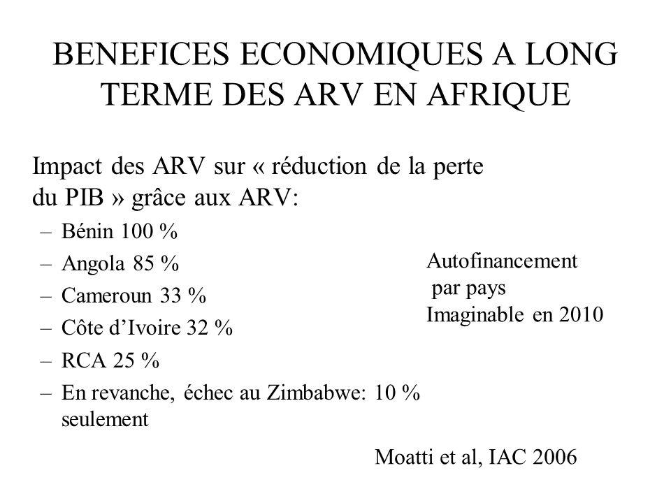 BENEFICES ECONOMIQUES A LONG TERME DES ARV EN AFRIQUE Impact des ARV sur « réduction de la perte du PIB » grâce aux ARV: –Bénin 100 % –Angola 85 % –Cameroun 33 % –Côte dIvoire 32 % –RCA 25 % –En revanche, échec au Zimbabwe: 10 % seulement Moatti et al, IAC 2006 Autofinancement par pays Imaginable en 2010