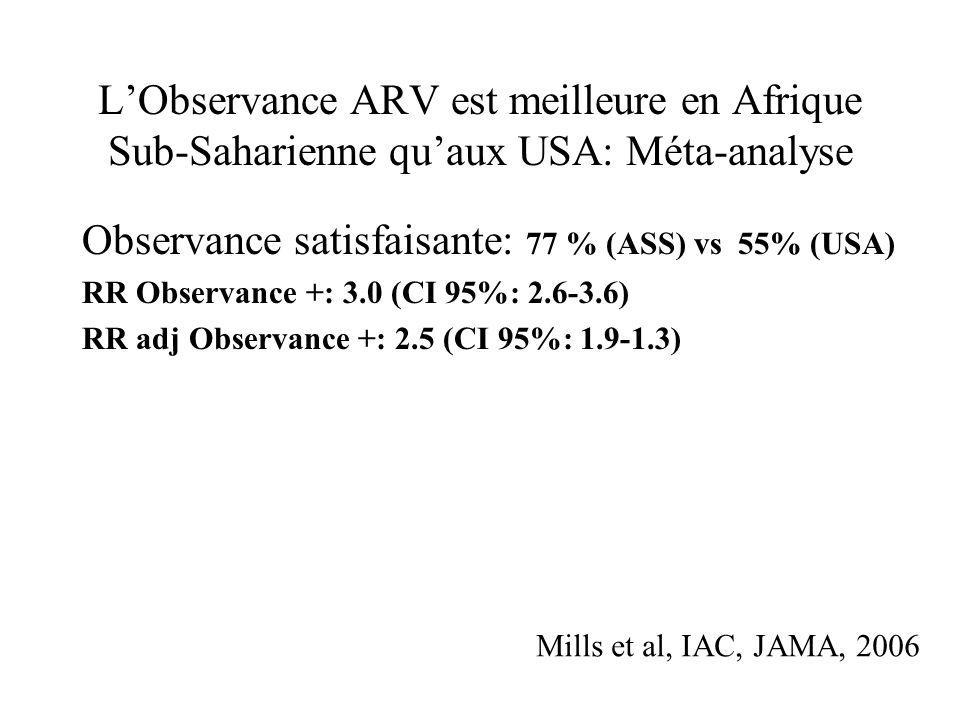 LObservance ARV est meilleure en Afrique Sub-Saharienne quaux USA: Méta-analyse Type of statistical analysis Estimate of adequate adherence, % (95% CI) North American Studies (N= 31) Sub-Saharan African studies (N=27) P value Original meta- analmysis 55 (49-62)77 (68-85)<.0001 Bayesian sensitivity analysis 55 (49-62)81 (72-87)55 (49-62) Mills et al, IAC, JAMA, 2006