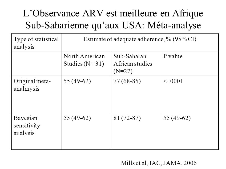 LObservance ARV est meilleure en Afrique Sub-Saharienne quaux USA: Méta-analyse SettingMeasurement Threshold Number of pooled studies Summary proportion, % P value for difference betwwen continents North AmericaOverall3155 AfricaOverall2777<.001 North America> 95%955 Africa> 95%982<.001 North America> 90%463 Africa> 90%256.409 North America> 80%345 Africa> 80%375.151 North America> 1 adherence tool565 Africa> 1 adherence tool591.003