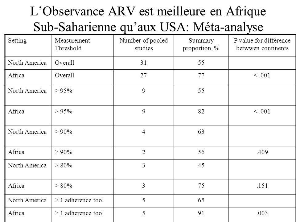 LObservance ARV est meilleure en Afrique Sub-Saharienne quaux USA: Méta-analyse SettingMeasurement Threshold Number of pooled studies Summary proporti