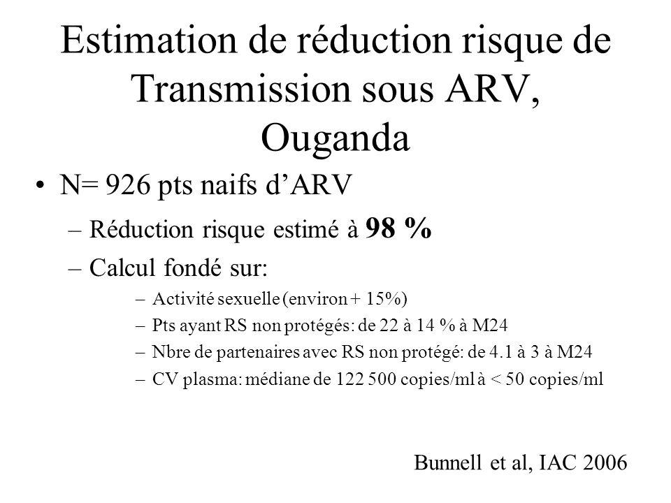 Cohorte Entebbe vs Essai DART CharacteristicEntebbe cohort pre- HAART (n=516) DART study post- HAART (n=1015) Calendar period of follow-up 1995-20002003-2006 Female, %67 Avergage, yrs (SD)32 (7.2)37 (7.9) Median CD4+ cll count, cells/mm3 (IQR) 75 (23-130)93 (31-145) IQR, interquartile range ; SD, standard deviation