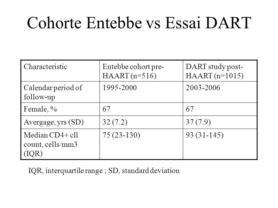 Cohorte Entebbe vs Essai DART Cause of deathEvent Rate (events/100 person-years) Entebbe cohort pre- HAART (n=516) DART Study post-HAART (n=1015) Cryptococcosis9.70.2 Cryptosporidiosis2.70.1 Tuberculosis2.40.5 HIV-related malignancy1.70.3 Wasting syndrome16.90.1 Non-HIV related0.60.3 All cases57.70.3