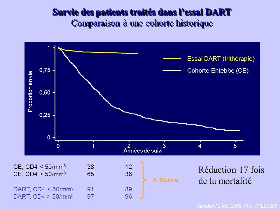0 0,25 0,50 0,75 1 Proportion en vie 012345 Années de suivi Cohorte Entebbe (CE) Essai DART (trithérapie) CE, CD4 < 50/mm 3 CE, CD4 > 50/mm 3 DART, CD4 < 50/mm 3 DART, CD4 > 50/mm 3 Survie des patients traités dans lessai DART Survie des patients traités dans lessai DART Comparaison à une cohorte historique 38 65 91 97 12 36 89 96 Munderi P., IAC 2006, Abs.