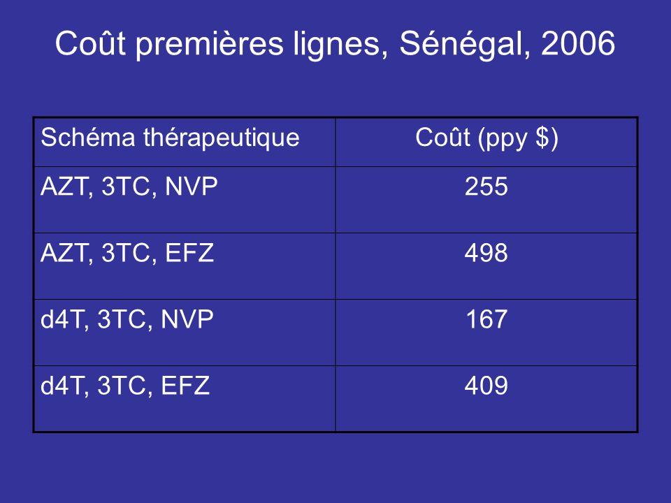 Coût premières lignes, Sénégal, 2006 Schéma thérapeutiqueCoût (ppy $) AZT, 3TC, NVP255 AZT, 3TC, EFZ498 d4T, 3TC, NVP167 d4T, 3TC, EFZ409