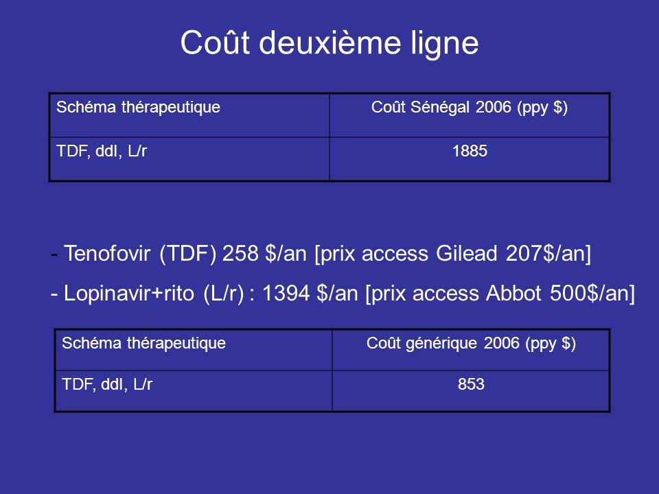 Coût deuxième ligne Schéma thérapeutiqueCoût Sénégal 2006 (ppy $) TDF, ddI, L/r1885 - Tenofovir (TDF) 258 $/an [prix access Gilead 207$/an] - Lopinavir+rito (L/r) : 1394 $/an [prix access Abbot 500$/an] Schéma thérapeutiqueCoût générique 2006 (ppy $) TDF, ddI, L/r853
