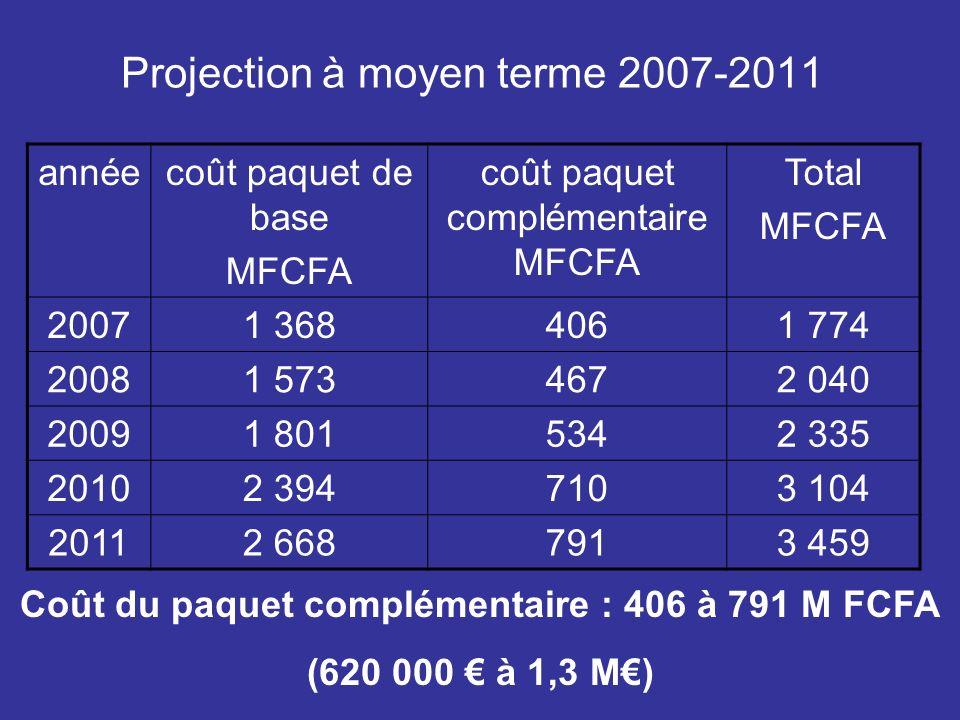 Projection à moyen terme 2007-2011 annéecoût paquet de base MFCFA coût paquet complémentaire MFCFA Total MFCFA 20071 3684061 774 20081 5734672 040 20091 8015342 335 20102 3947103 104 20112 6687913 459 Coût du paquet complémentaire : 406 à 791 M FCFA (620 000 à 1,3 M)