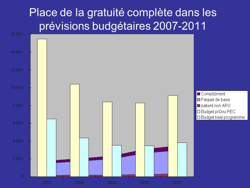 Place de la gratuité complète dans les prévisions budgétaires 2007-2011