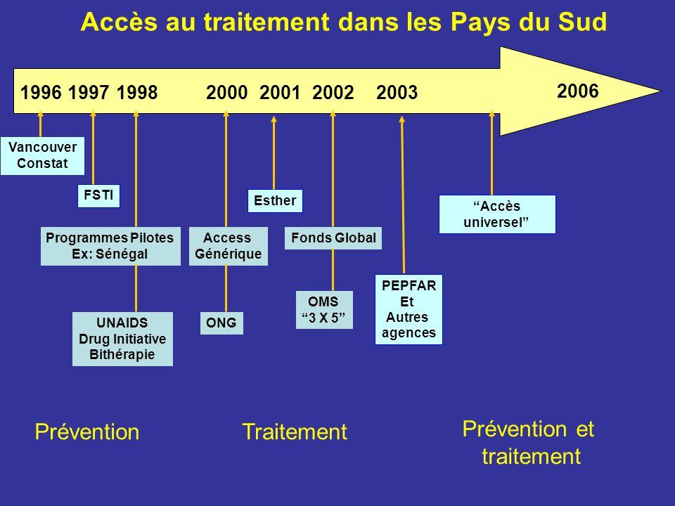 Vancouver Constat FSTI Programmes Pilotes Ex: Sénégal UNAIDS Drug Initiative Bithérapie Access Générique PEPFAR Et Autres agences Fonds Global OMS 3 X 5 Esther 2006 1996 Accès au traitement dans les Pays du Sud 200320022001200019981997 ONG Accès universel Traitement Prévention et traitement Prévention