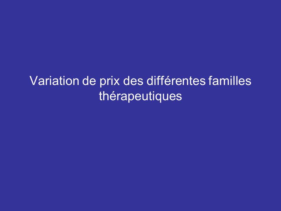 Variation de prix des différentes familles thérapeutiques