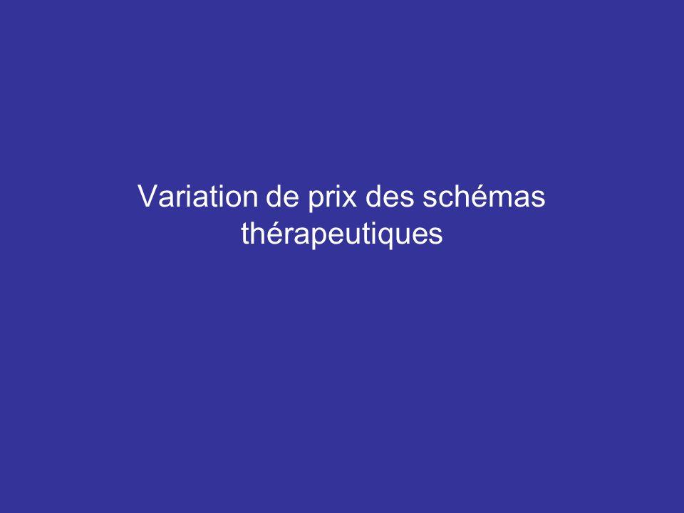 Variation de prix des schémas thérapeutiques