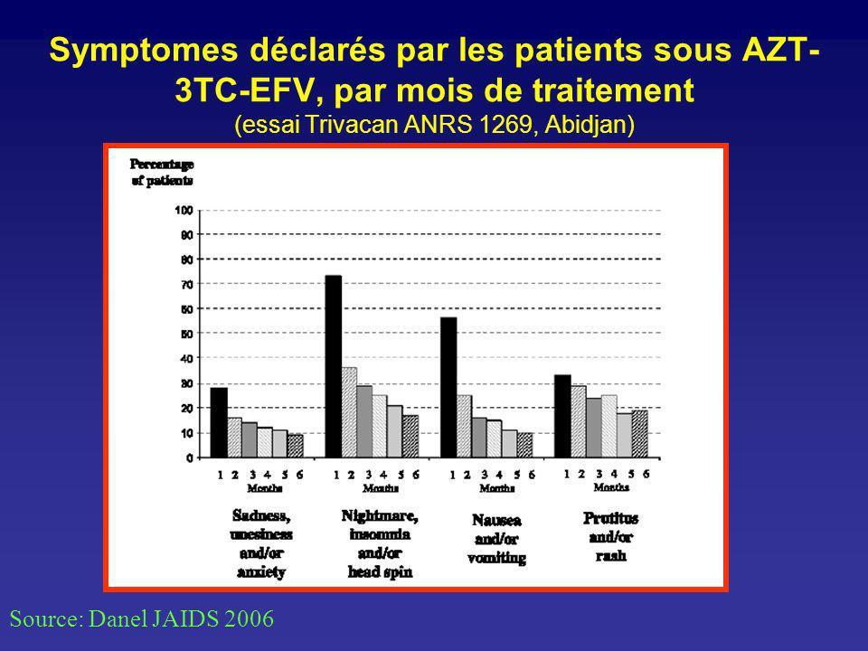 Symptomes déclarés par les patients sous AZT- 3TC-EFV, par mois de traitement (essai Trivacan ANRS 1269, Abidjan) Source: Danel JAIDS 2006