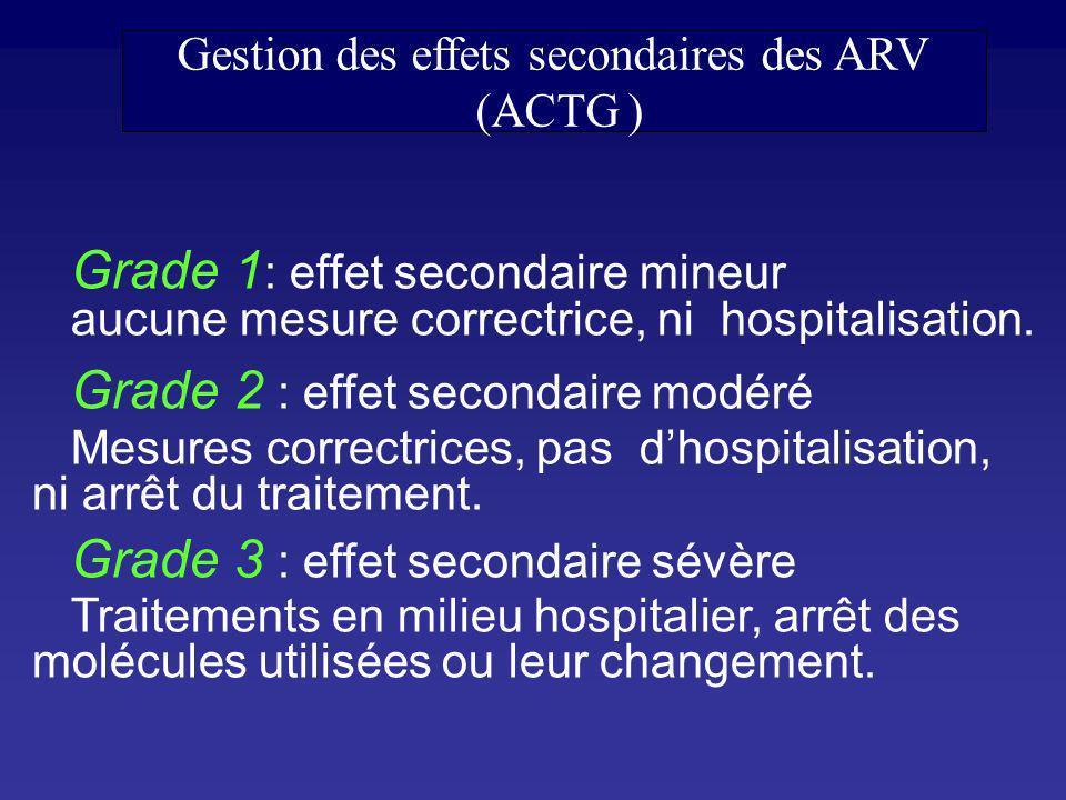 Grade 4 : effet secondaire gravissime Engage le pronostic vital, traitements en soins intensifs, avec arrêt ou changement des ARV Grade 5 : effet secondaire mortel Evénement responsable directement ou indirectement du décès.