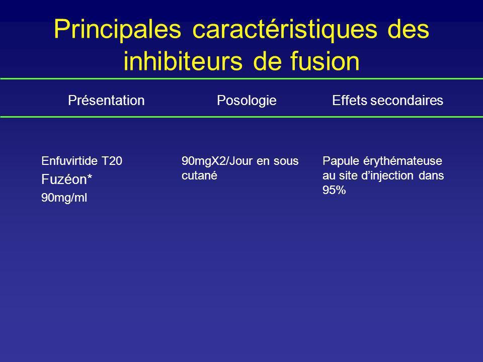Principales caractéristiques des inhibiteurs de fusion PrésentationPosologieEffets secondaires Enfuvirtide T20 Fuzéon* 90mg/ml 90mgX2/Jour en sous cut