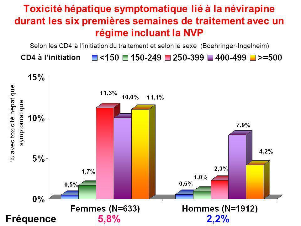 Toxicité hépatique symptomatique lié à la névirapine durant les six premières semaines de traitement avec un régime incluant la NVP Selon les CD4 à li