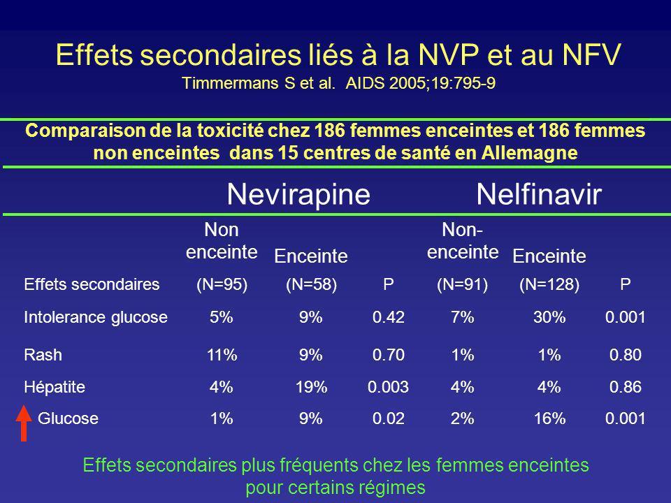 Effets secondaires liés à la NVP et au NFV Timmermans S et al. AIDS 2005;19:795-9 NevirapineNelfinavir Non enceinte Enceinte Non- enceinte Enceinte Ef