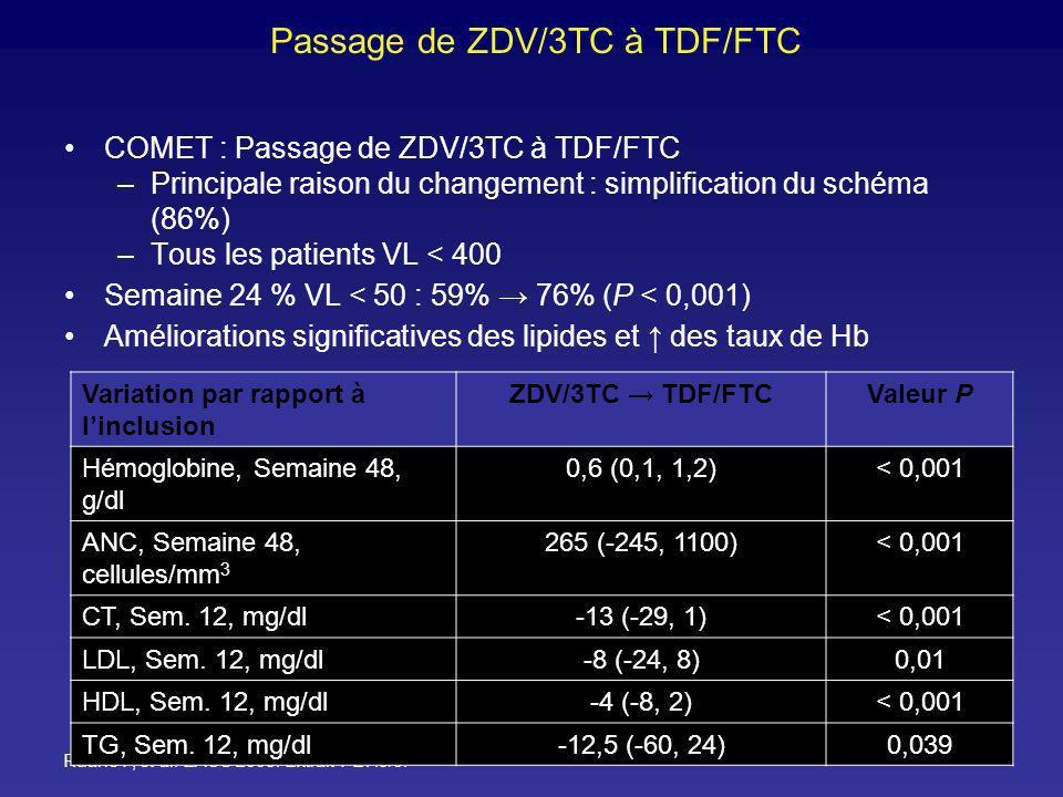 Passage de ZDV/3TC à TDF/FTC COMET : Passage de ZDV/3TC à TDF/FTC –Principale raison du changement : simplification du schéma (86%) –Tous les patients