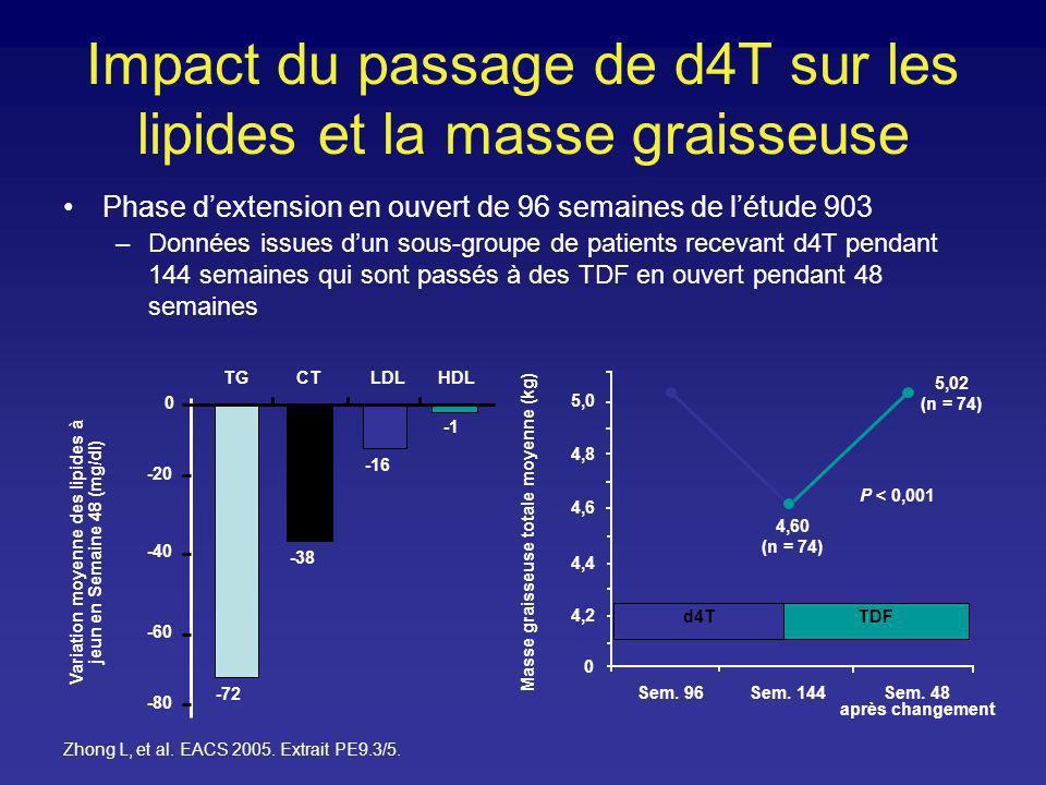 Impact du passage de d4T sur les lipides et la masse graisseuse Phase dextension en ouvert de 96 semaines de létude 903 –Données issues dun sous-group
