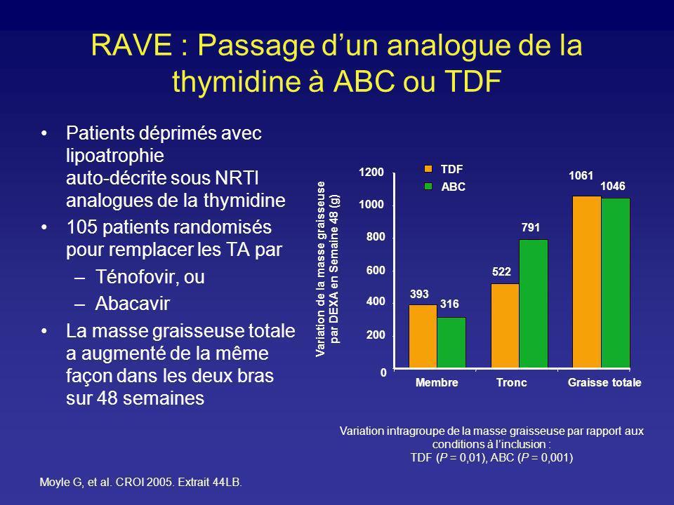 RAVE : Passage dun analogue de la thymidine à ABC ou TDF Patients déprimés avec lipoatrophie auto-décrite sous NRTI analogues de la thymidine 105 pati