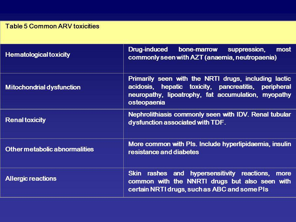 Table 5 Common ARV toxicities Hematological toxicity Drug-induced bone-marrow suppression, most commonly seen with AZT (anaemia, neutropaenia) Mitochondrial dysfunction Primarily seen with the NRTI drugs, including lactic acidosis, hepatic toxicity, pancreatitis, peripheral neuropathy, lipoatrophy, fat accumulation, myopathy osteopaenia Renal toxicity Nephrolithiasis commonly seen with IDV.
