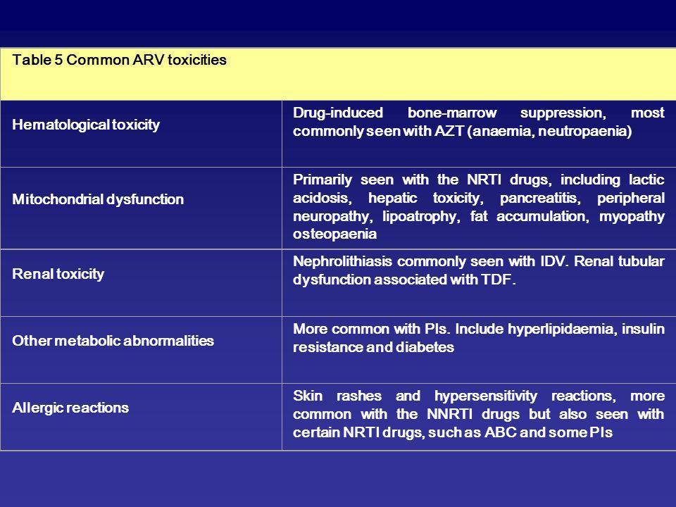 En Afrique : Peu de données disponibles Malawi (Bramson B, Toronto 2005) Femmes ayant des CD4>200/mm3 39 femmes sous AZT+3TC+NVP Durée moyenne sous traitement de 2,6 mois 3 cas de toxicité hépatique sévère incluant un Syndrome de Stevens-Johnson et 1 cas de toxicité hépatique avec des manifestations cliniques