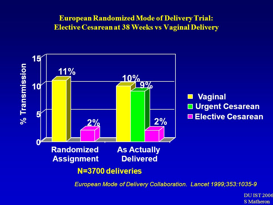 DU IST 2006 S Matheron European Randomized Mode of Delivery Trial: Elective Cesarean at 38 Weeks vs Vaginal Delivery 11% 2% 10% 9% 2% 0 5 10 15 % Tran