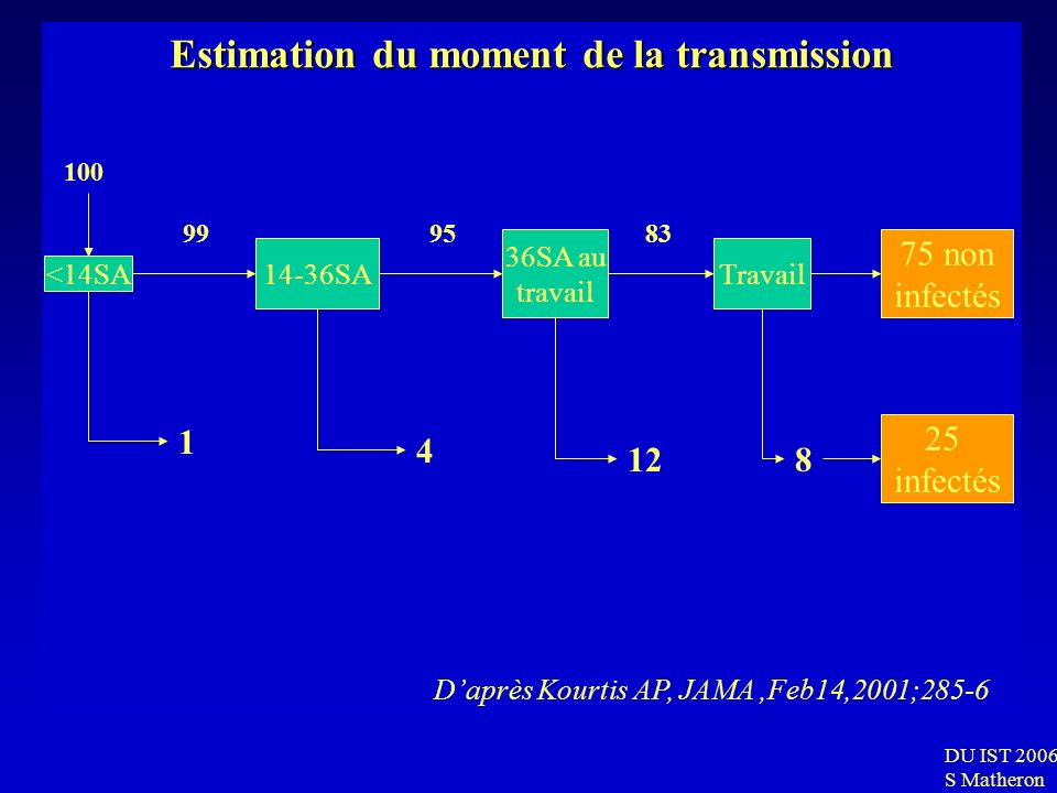 DU IST 2006 S Matheron Estimation du moment de la transmission <14SA 14-36SA 36SA au travail Travail 75 non infectés 25 infectés 100 99 9583 4 1 128 D